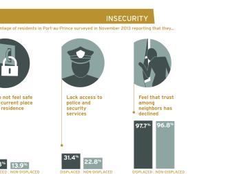 Haiti Internal Displacement Infographic Slideshow